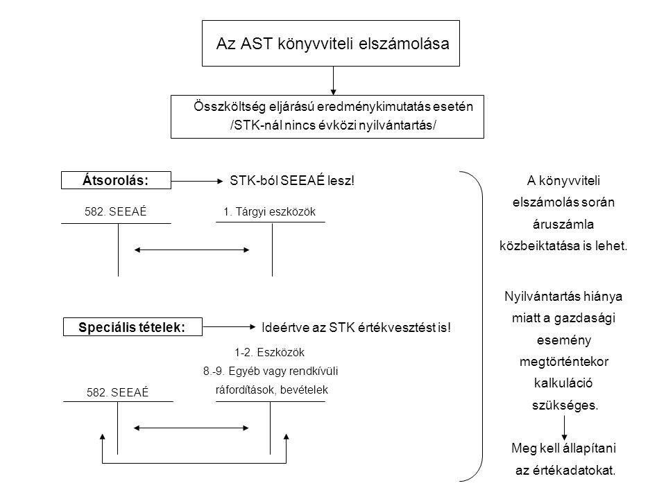 Az AST könyvviteli elszámolása Összköltség eljárású eredménykimutatás esetén /STK-nál nincs évközi nyilvántartás/ Átsorolás:STK-ból SEEAÉ lesz.