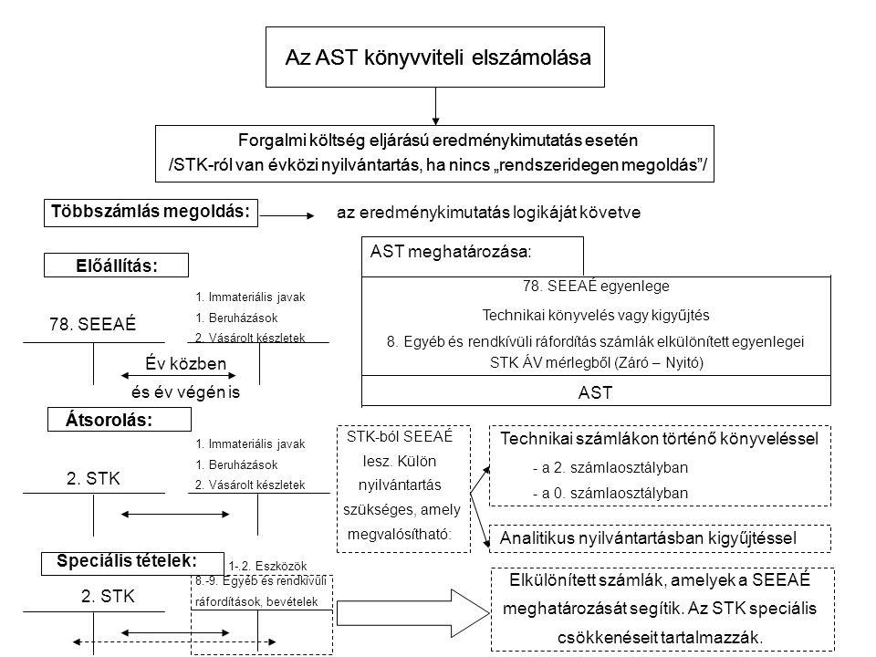 """Az AST könyvviteli elszámolása Forgalmi költség eljárású eredménykimutatás esetén /STK-ról van évközi nyilvántartás, ha nincs """"rendszeridegen megoldás / Többszámlás megoldás: az eredménykimutatás logikáját követve Előállítás: 78."""
