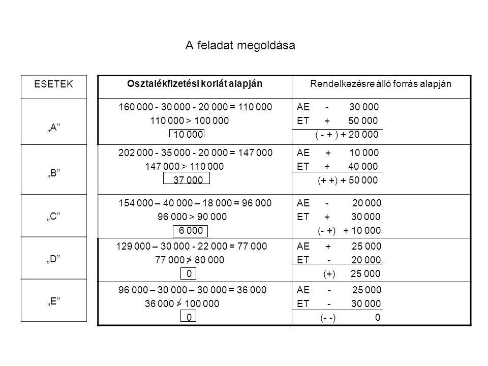 """A feladat megoldása Osztalékfizetési korlát alapjánRendelkezésre álló forrás alapján 160 000 - 30 000 - 20 000 = 110 000 110 000 > 100 000 10 000 AE - 30 000 ET + 50 000 ( - + ) + 20 000 202 000 - 35 000 - 20 000 = 147 000 147 000 > 110 000 37 000 AE + 10 000 ET + 40 000 (+ +) + 50 000 154 000 – 40 000 – 18 000 = 96 000 96 000 > 90 000 6 000 AE - 20 000 ET + 30 000 (- +) + 10 000 129 000 – 30 000 - 22 000 = 77 000 77 000 > 80 000 0 AE + 25 000 ET - 20 000 (+) 25 000 96 000 – 30 000 – 30 000 = 36 000 36 000 > 100 000 0 AE - 25 000 ET - 30 000 (- -) 0 ESETEK """"A """"B """"C """"D """"E"""