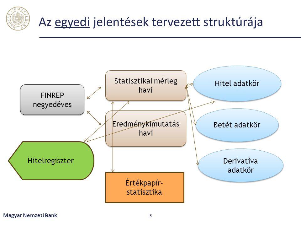 Az egyedi jelentések tervezett struktúrája Magyar Nemzeti Bank 6 Statisztikai mérleg havi FINREP negyedéves Eredménykimutatás havi Eredménykimutatás h