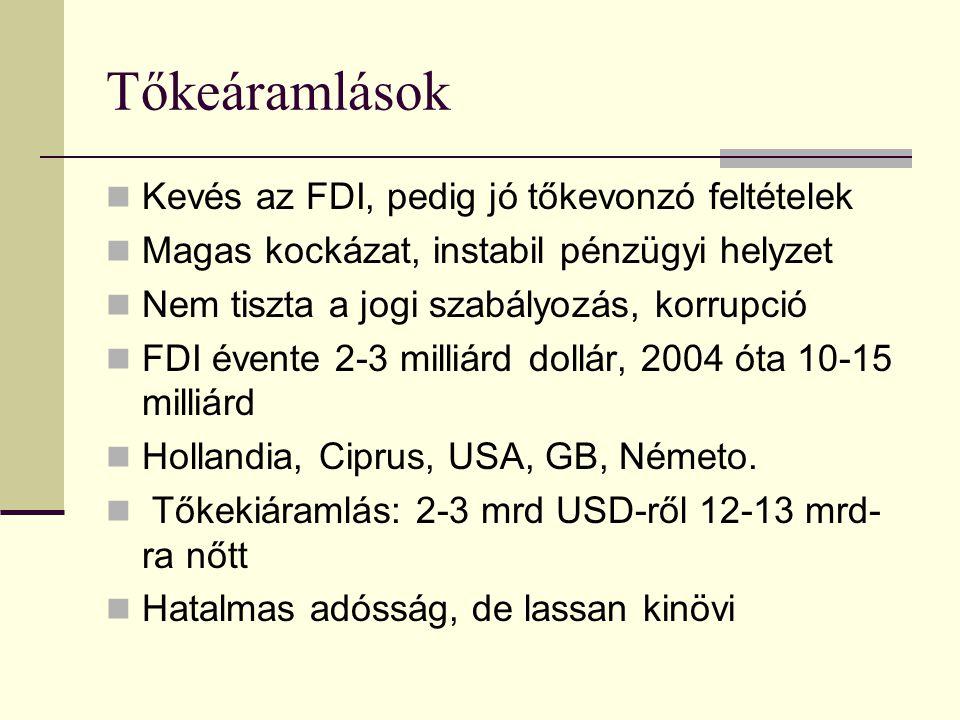 Tőkeáramlások Kevés az FDI, pedig jó tőkevonzó feltételek Magas kockázat, instabil pénzügyi helyzet Nem tiszta a jogi szabályozás, korrupció FDI évente 2-3 milliárd dollár, 2004 óta 10-15 milliárd Hollandia, Ciprus, USA, GB, Németo.
