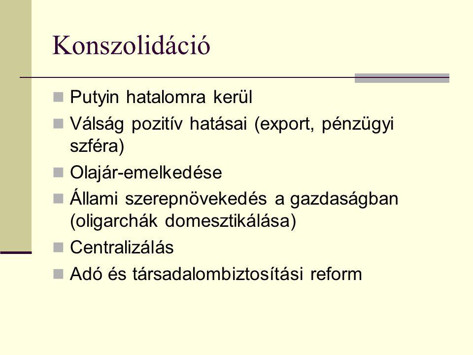 Konszolidáció Putyin hatalomra kerül Válság pozitív hatásai (export, pénzügyi szféra) Olajár-emelkedése Állami szerepnövekedés a gazdaságban (oligarchák domesztikálása) Centralizálás Adó és társadalombiztosítási reform