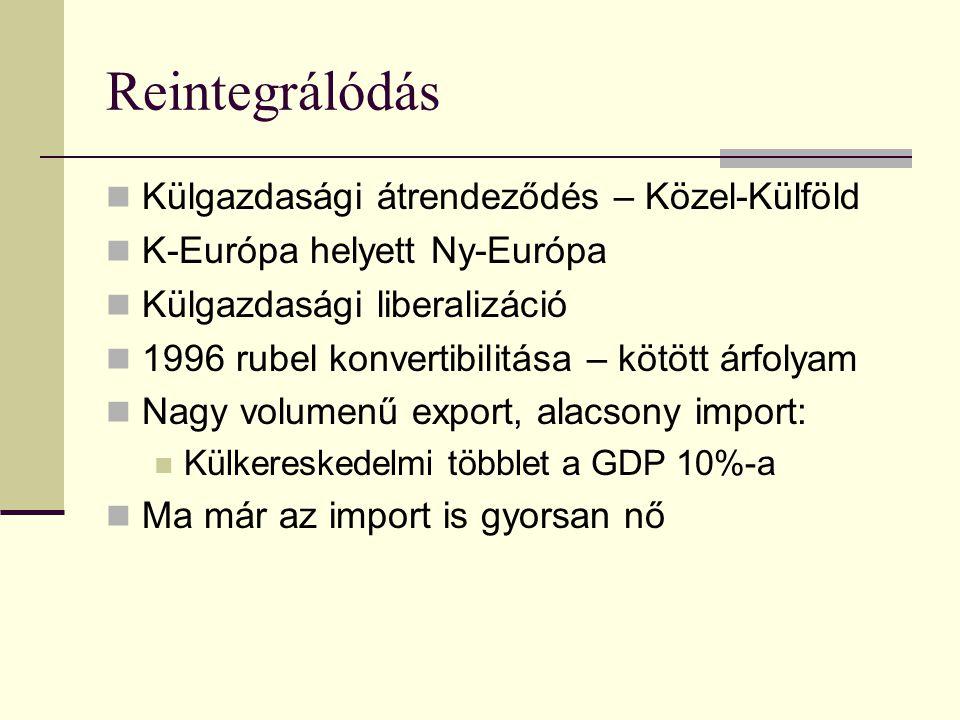 Reintegrálódás Külgazdasági átrendeződés – Közel-Külföld K-Európa helyett Ny-Európa Külgazdasági liberalizáció 1996 rubel konvertibilitása – kötött árfolyam Nagy volumenű export, alacsony import: Külkereskedelmi többlet a GDP 10%-a Ma már az import is gyorsan nő