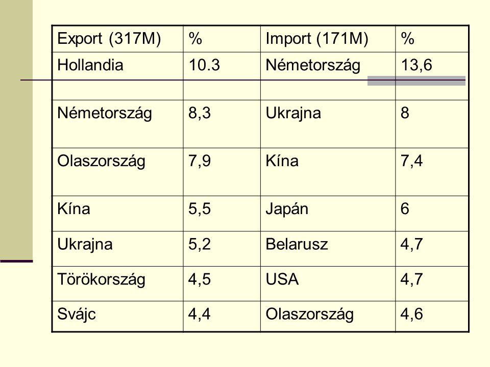 Export (317M)%Import (171M)% Hollandia10.3Németország13,6 Németország8,3Ukrajna8 Olaszország7,9Kína7,4 Kína5,5Japán6 Ukrajna5,2Belarusz4,7 Törökország4,5USA4,7 Svájc4,4Olaszország4,6