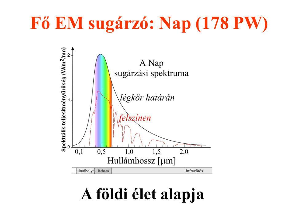 Fő EM sugárzó: Nap (178 PW) A földi élet alapja