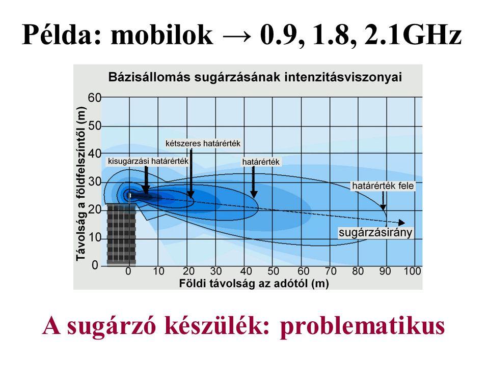 Példa: mobilok → 0.9, 1.8, 2.1GHz A sugárzó készülék: problematikus