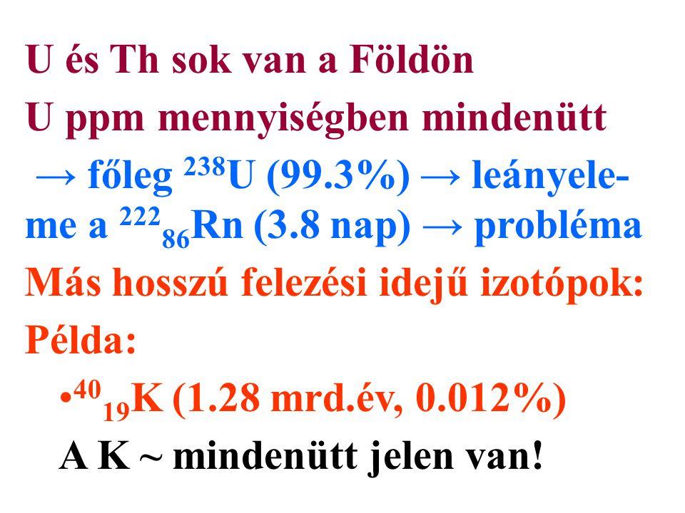 U és Th sok van a Földön U ppm mennyiségben mindenütt → főleg 238 U (99.3%) → leányele- me a 222 86 Rn (3.8 nap) → probléma Más hosszú felezési idejű