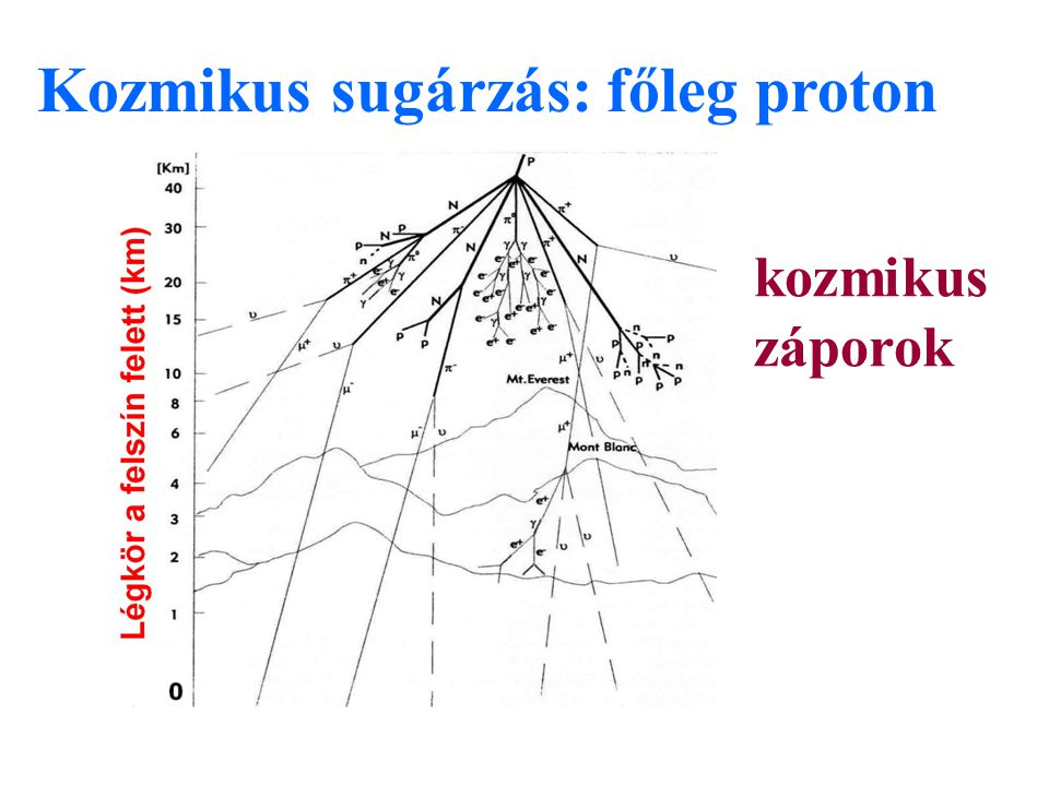 Kozmikus sugárzás: főleg proton kozmikus záporok