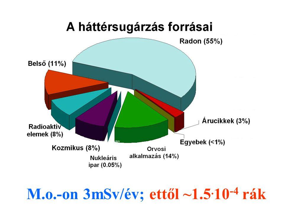 M.o.-on 3mSv/év; ettől ~1.5. 10 -4 rák