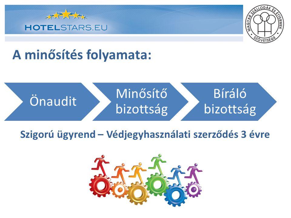 Önaudit Minősítő bizottság Bíráló bizottság A minősítés folyamata: Szigorú ügyrend – Védjegyhasználati szerződés 3 évre