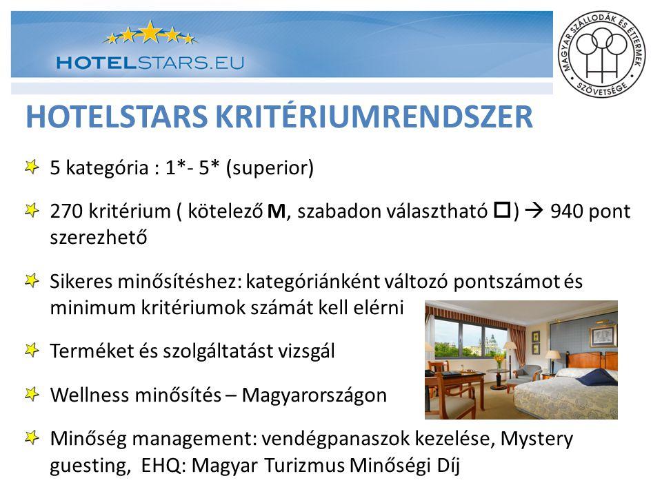 HOTELSTARS KRITÉRIUMRENDSZER 5 kategória : 1*- 5* (superior) 270 kritérium ( kötelező M, szabadon választható  )  940 pont szerezhető Sikeres minősí