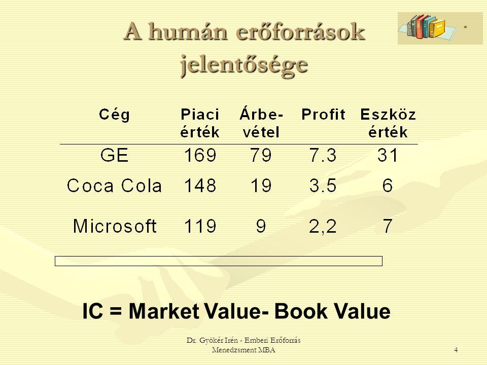 Dr. Gyökér Irén - Emberi Erőforrás Menedzsment MBA4 A humán erőforrások jelentősége IC = Market Value- Book Value *