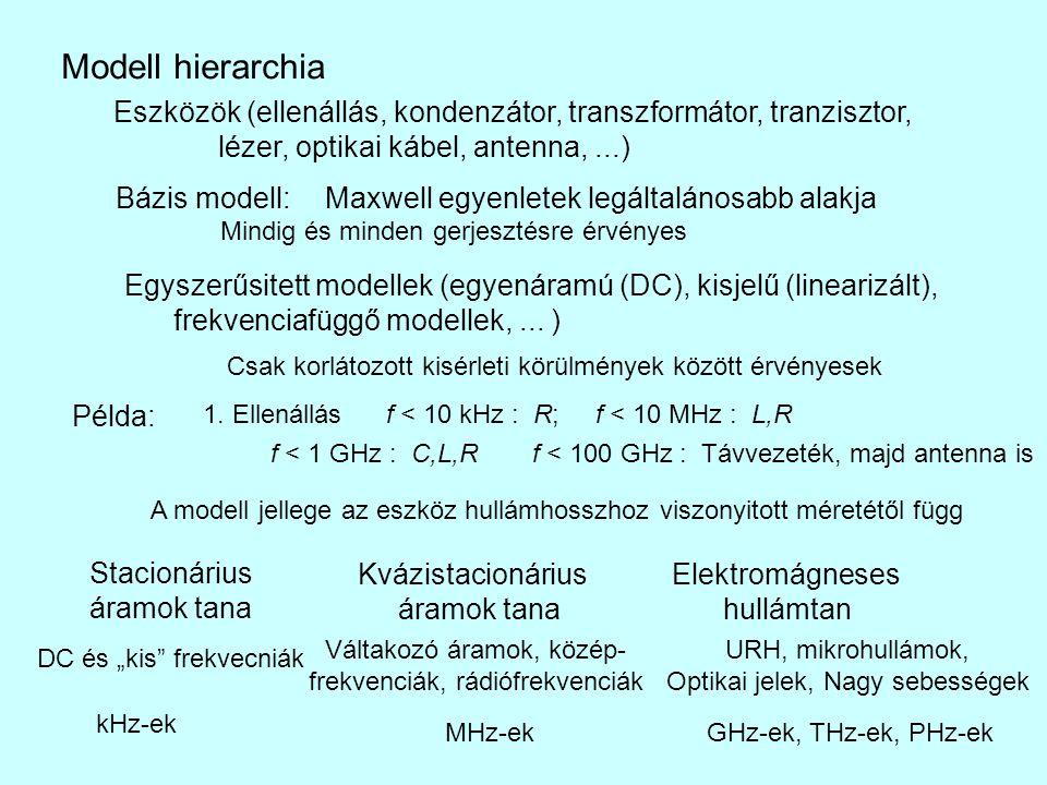 Modell hierarchia Eszközök (ellenállás, kondenzátor, transzformátor, tranzisztor, lézer, optikai kábel, antenna,...) Bázis modell:Maxwell egyenletek legáltalánosabb alakja Egyszerűsitett modellek (egyenáramú (DC), kisjelű (linearizált), frekvenciafüggő modellek,...