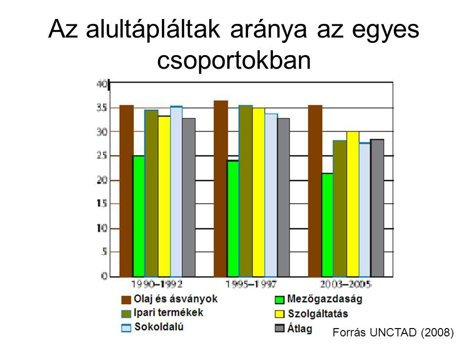 Az alultápláltak aránya az egyes csoportokban Forrás UNCTAD (2008)