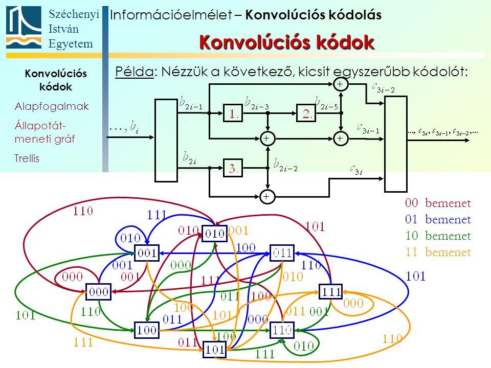 Széchenyi István Egyetem 104 Konvolúciós kódok Alapfogalmak Állapotát- meneti gráf Trellis Polinom- reprezentáció Katasztrofális kódoló Szabad távolság Komplex kódábécé Példa: Nézzük a következő, kicsit egyszerűbb kódolót: 00 bemenet 01 bemenet 10 bemenet 11 bemenet Információelmélet – Konvolúciós kódolás Konvolúciós kódok