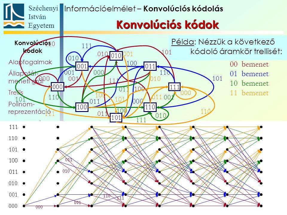 Széchenyi István Egyetem 105 Konvolúciós kódok Alapfogalmak Állapotát- meneti gráf Trellis Polinom- reprezentáció Katasztrofális kódoló Szabad távolság Komplex kódábécé Példa: Nézzük a következő kódoló áramkör trellisét: 00 bemenet 01 bemenet 10 bemenet 11 bemenet Információelmélet – Konvolúciós kódolás Konvolúciós kódok