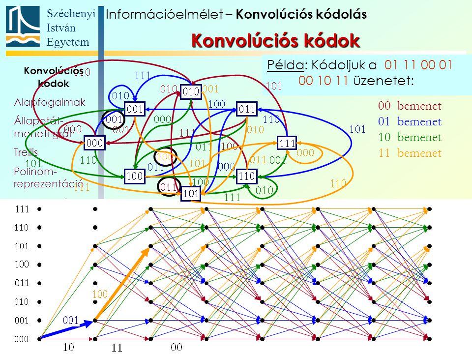 Széchenyi István Egyetem 106 Konvolúciós kódok Alapfogalmak Állapotát- meneti gráf Trellis Polinom- reprezentáció Katasztrofális kódoló Szabad távolság Komplex kódábécé Példa: Kódoljuk a 01 11 00 01 00 10 11 üzenetet: 00 bemenet 01 bemenet 10 bemenet 11 bemenet Információelmélet – Konvolúciós kódolás Konvolúciós kódok