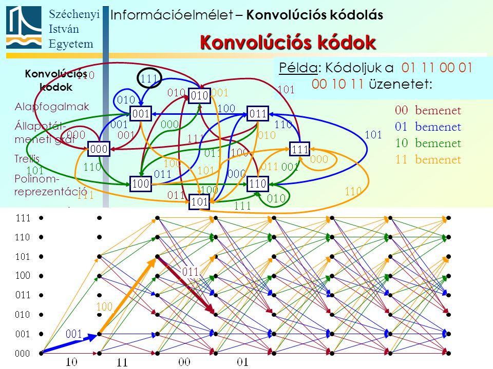 Széchenyi István Egyetem 107 Példa: Kódoljuk a 01 11 00 01 00 10 11 üzenetet: Konvolúciós kódok Alapfogalmak Állapotát- meneti gráf Trellis Polinom- reprezentáció Katasztrofális kódoló Szabad távolság Komplex kódábécé 00 bemenet 01 bemenet 10 bemenet 11 bemenet Információelmélet – Konvolúciós kódolás Konvolúciós kódok