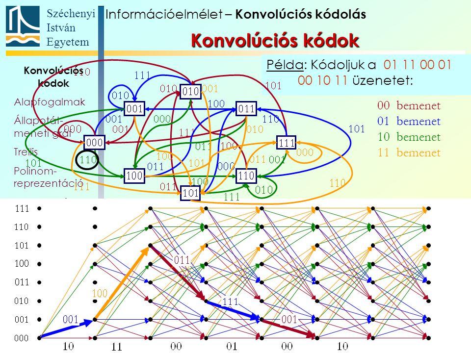 Széchenyi István Egyetem 109 Példa: Kódoljuk a 01 11 00 01 00 10 11 üzenetet: Konvolúciós kódok Alapfogalmak Állapotát- meneti gráf Trellis Polinom- r