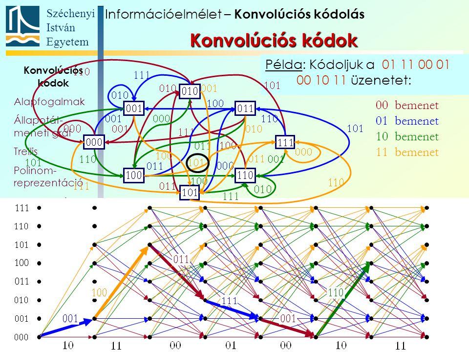 Széchenyi István Egyetem 110 Példa: Kódoljuk a 01 11 00 01 00 10 11 üzenetet: Konvolúciós kódok Alapfogalmak Állapotát- meneti gráf Trellis Polinom- r