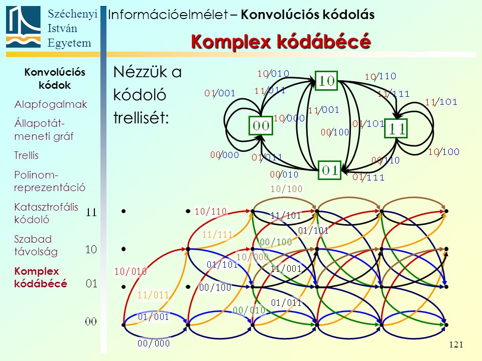Széchenyi István Egyetem 121 Nézzük a kódoló trellisét: Információelmélet – Konvolúciós kódolás Konvolúciós kódok Alapfogalmak Állapotát- meneti gráf