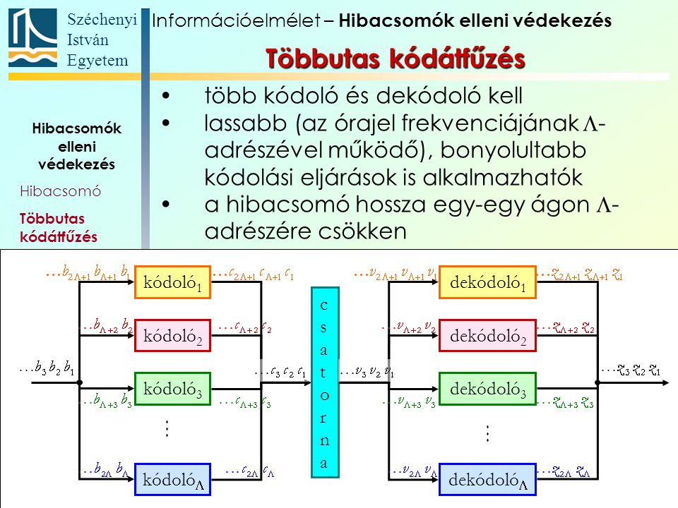 Széchenyi István Egyetem 62 Hibacsomók elleni védekezés Hibacsomó Többutas kódátfűzés Blokkos kódátfűzés CD-k hibavédelme kódoló 1 dekódoló 1 kódoló 2 kódoló 3 kódoló  dekódoló 2 dekódoló 3 dekódoló  csatornacsatorna több kódoló és dekódoló kell lassabb (az órajel frekvenciájának  - adrészével működő), bonyolultabb kódolási eljárások is alkalmazhatók a hibacsomó hossza egy-egy ágon  - adrészére csökken Többutas kódátfűzés Információelmélet – Hibacsomók elleni védekezés