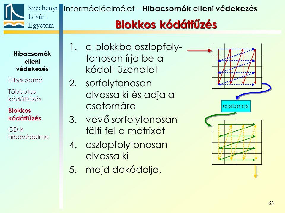 Széchenyi István Egyetem 63 1.a blokkba oszlopfoly- tonosan írja be a kódolt üzenetet 2.sorfolytonosan olvassa ki és adja a csatornára 3.vevő sorfolytonosan tölti fel a mátrixát 4.oszlopfolytonosan olvassa ki 5.majd dekódolja.