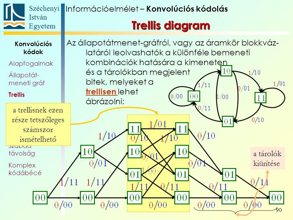 Széchenyi István Egyetem 90 Konvolúciós kódok Alapfogalmak Állapotát- meneti gráf Trellis Polinom- reprezentáció Katasztrofális kódoló Szabad távolság Komplex kódábécé a trellisnek ezen része tetszőleges számszor ismételhető Trellis diagram Az állapotátmenet-gráfról, vagy az áramkör blokkváz- latáról leolvashatók a különféle bemeneti kombinációk hatására a kimeneten és a tárolókban megjelent bitek, melyeket a trellisen lehet ábrázolni: a tárolók kiürítése Információelmélet – Konvolúciós kódolás