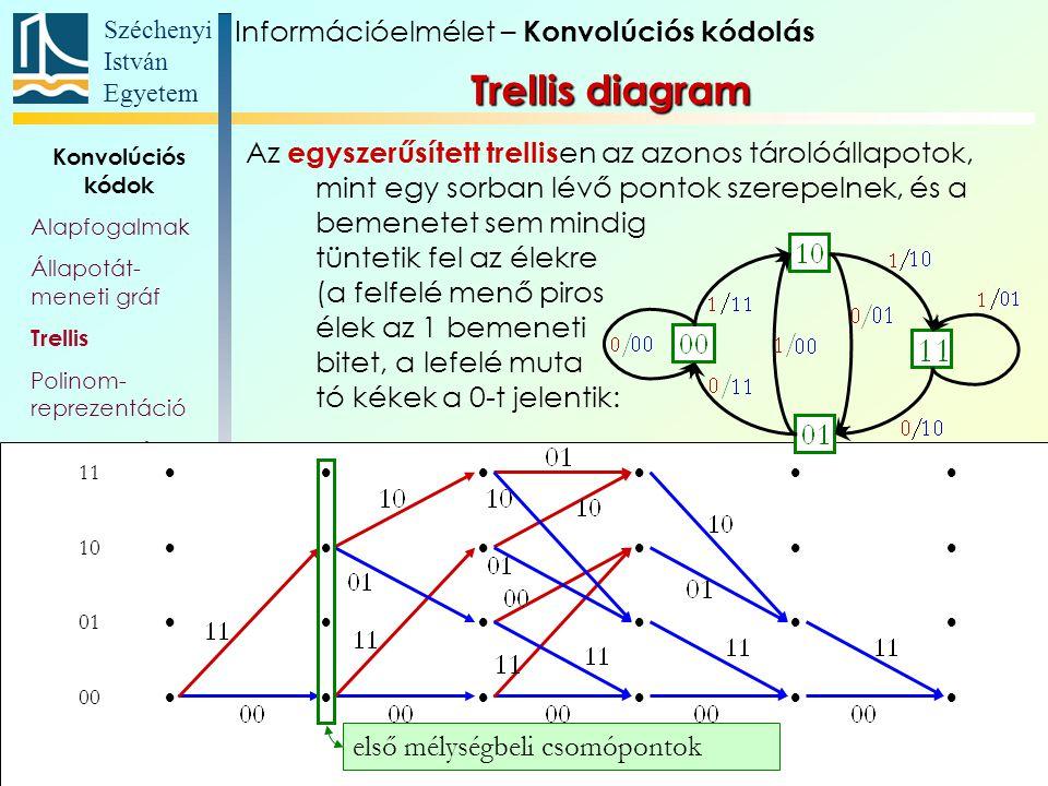 Széchenyi István Egyetem 91 Konvolúciós kódok Alapfogalmak Állapotát- meneti gráf Trellis Polinom- reprezentáció Katasztrofális kódoló Szabad távolság Komplex kódábécé Az egyszerűsített trellis en az azonos tárolóállapotok, mint egy sorban lévő pontok szerepelnek, és a bemenetet sem mindig tüntetik fel az élekre (a felfelé menő piros élek az 1 bemeneti bitet, a lefelé muta tó kékek a 0-t jelentik: 11  10  01  00  első mélységbeli csomópontok Információelmélet – Konvolúciós kódolás Trellis diagram