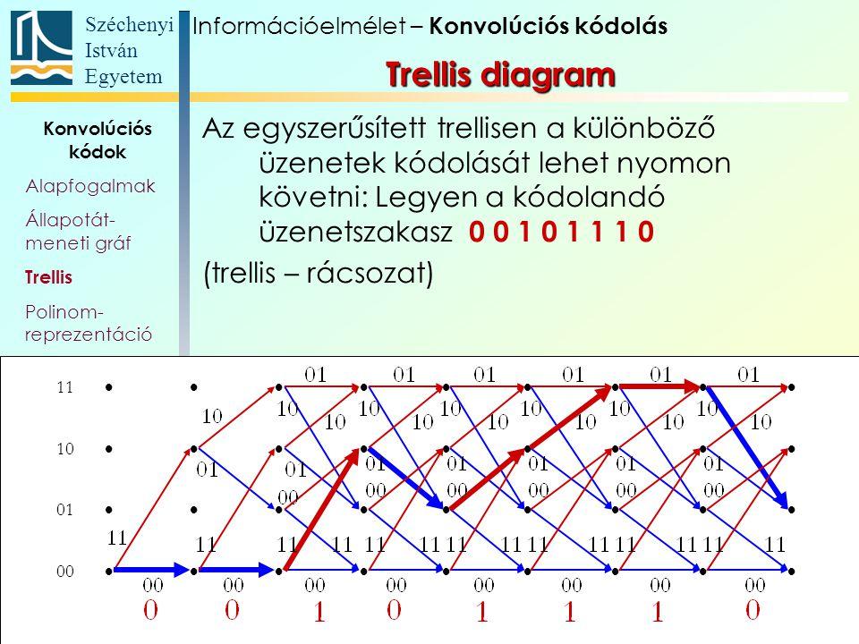 Széchenyi István Egyetem 92 Konvolúciós kódok Alapfogalmak Állapotát- meneti gráf Trellis Polinom- reprezentáció Katasztrofális kódoló Szabad távolság Komplex kódábécé Az egyszerűsített trellisen a különböző üzenetek kódolását lehet nyomon követni: Legyen a kódolandó üzenetszakasz 0 0 1 0 1 1 1 0 (trellis – rácsozat) 11  10  01  00  Információelmélet – Konvolúciós kódolás Trellis diagram