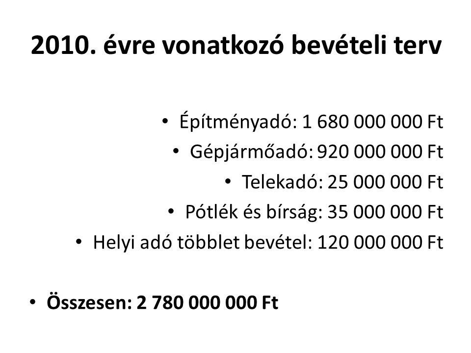2010. évre vonatkozó bevételi terv Építményadó: 1 680 000 000 Ft Gépjármőadó: 920 000 000 Ft Telekadó: 25 000 000 Ft Pótlék és bírság: 35 000 000 Ft H