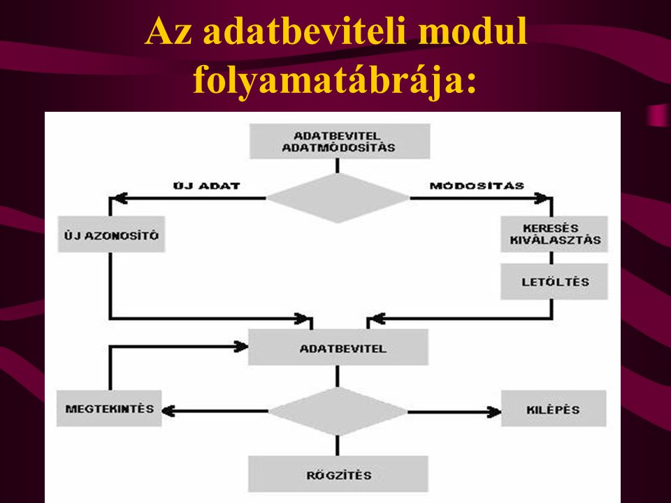 Az adatbeviteli modul folyamatábrája: