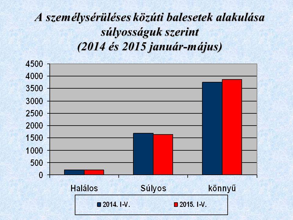 Közúti balesetek főbb okai 2015. I-V. hó