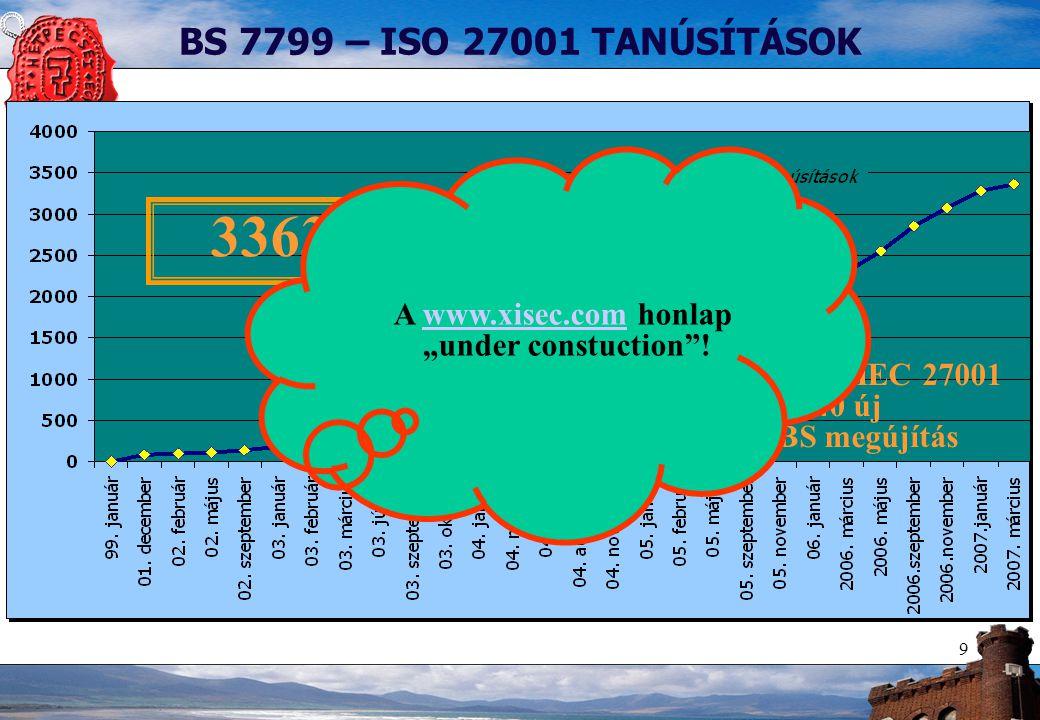 """9 BS 7799 – ISO 27001 TANÚSÍTÁSOK 3363 tanúsítás 1014 db ISO/IEC 27001 540 új 474 BS megújítás A www.xisec.com honlapwww.xisec.com """"under constuction"""""""