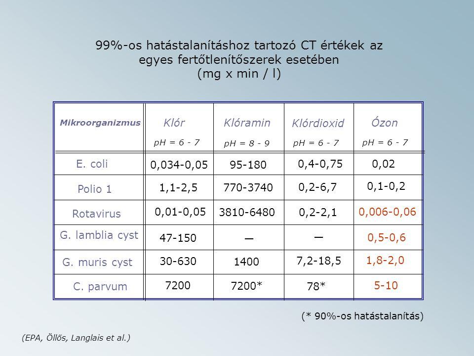 Mikroorganizmus KlórKlóramin Klórdioxid Ózon pH = 6 - 7 pH = 8 - 9 E.