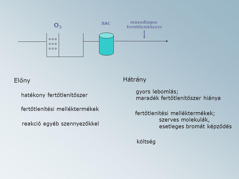 Előny Hátrány hatékony fertőtlenítőszer fertőtlenítési melléktermékek reakció egyéb szennyezőkkel gyors lebomlás; maradék fertőtlenítőszer hiánya fertőtlenítési melléktermékek; szerves molekulák, o o o O3O3 másodlagos fertőtlenítőszer BAC esetleges bromát képződés költség