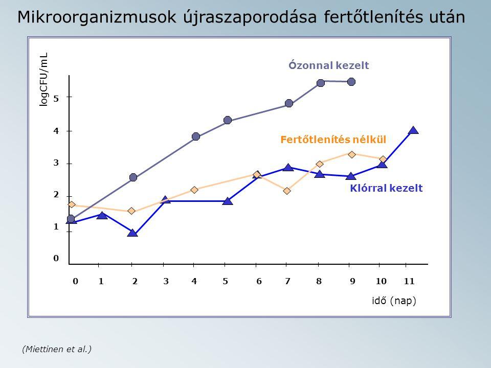 0 1 2 3 4 5 6 7 8 9 10 11 543210543210 idő (nap) logCFU/mL Mikroorganizmusok újraszaporodása fertőtlenítés után Klórral kezelt Fertőtlenítés nélkül Ózonnal kezelt (Miettinen et al.)
