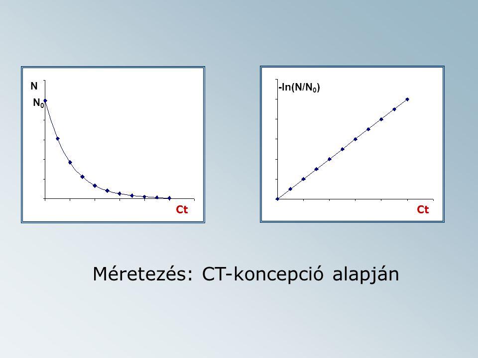 t N N0N0 Ct t -ln(N/N 0 ) Ct Méretezés: CT-koncepció alapján