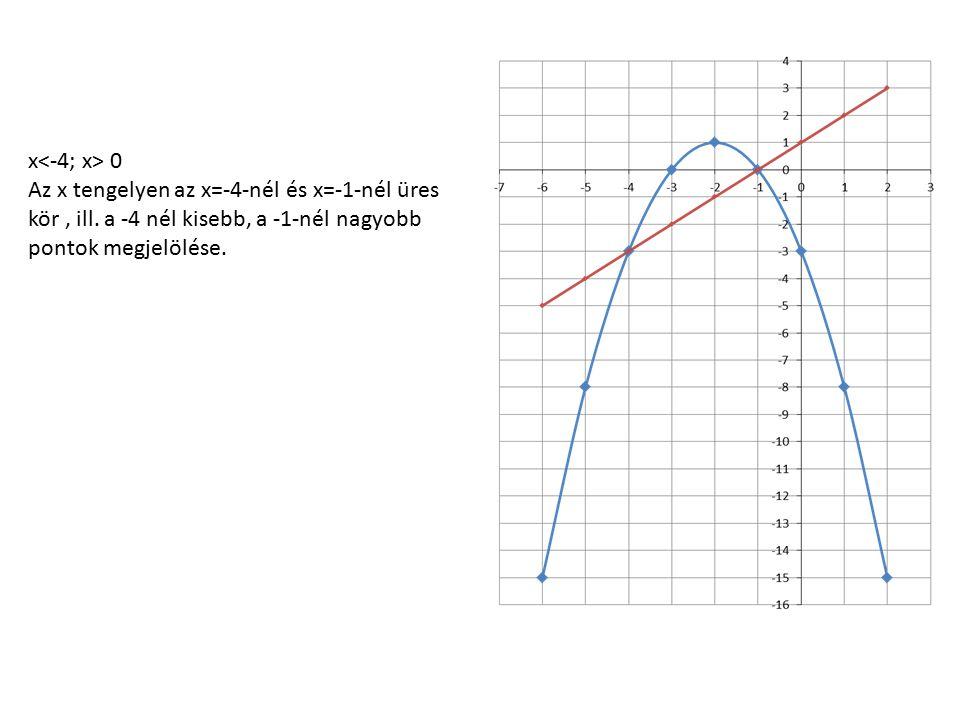 x 0 Az x tengelyen az x=-4-nél és x=-1-nél üres kör, ill. a -4 nél kisebb, a -1-nél nagyobb pontok megjelölése.