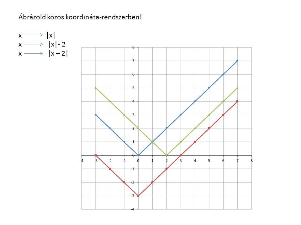 Ábrázold közös koordináta-rendszerben! x |x| x |x|- 2 x |x – 2|