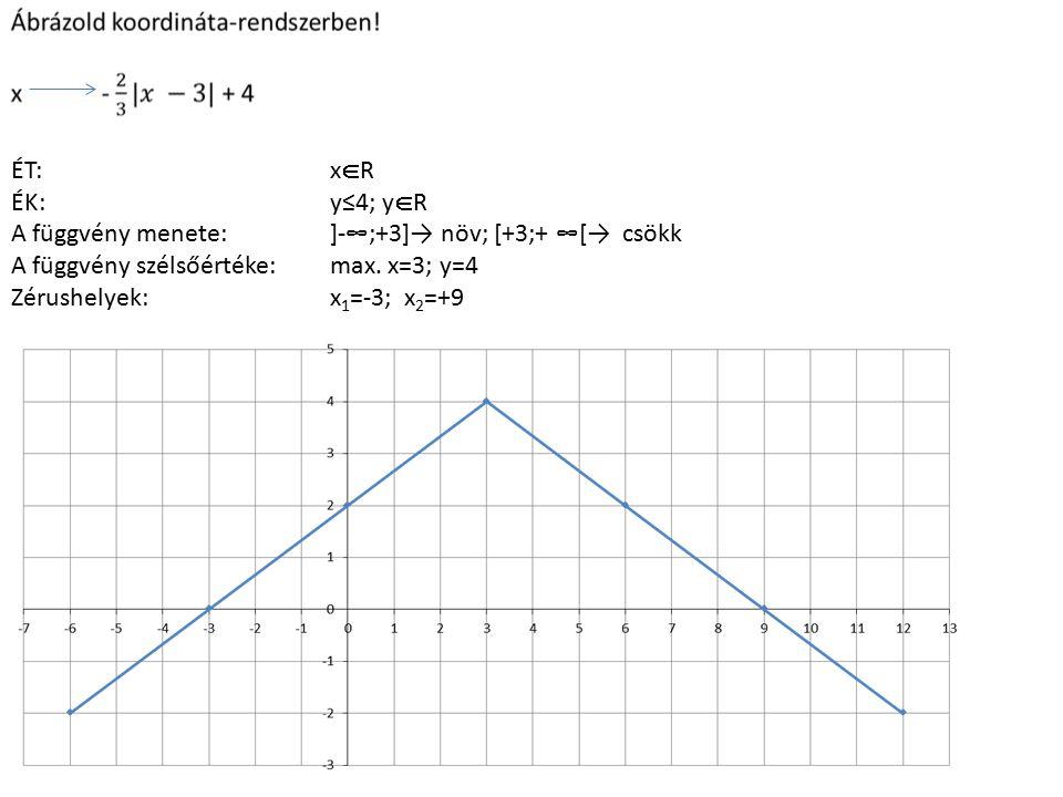 ÉT:x  R ÉK:y≤4; y  R A függvény menete:]-∞;+3]→ növ; [+3;+ ∞[→ csökk A függvény szélsőértéke:max. x=3; y=4 Zérushelyek:x 1 =-3; x 2 =+9
