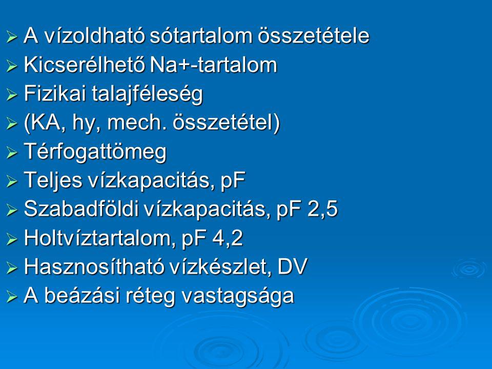  A vízoldható sótartalom összetétele  Kicserélhető Na+-tartalom  Fizikai talajféleség  (KA, hy, mech.
