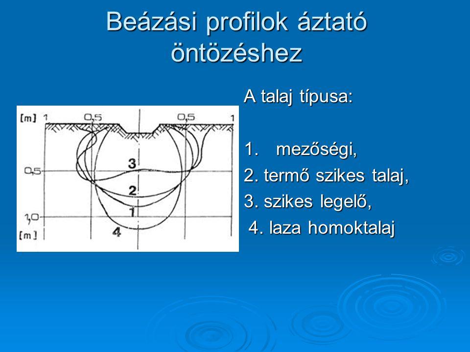 Beázási profilok áztató öntözéshez A talaj típusa: 1.