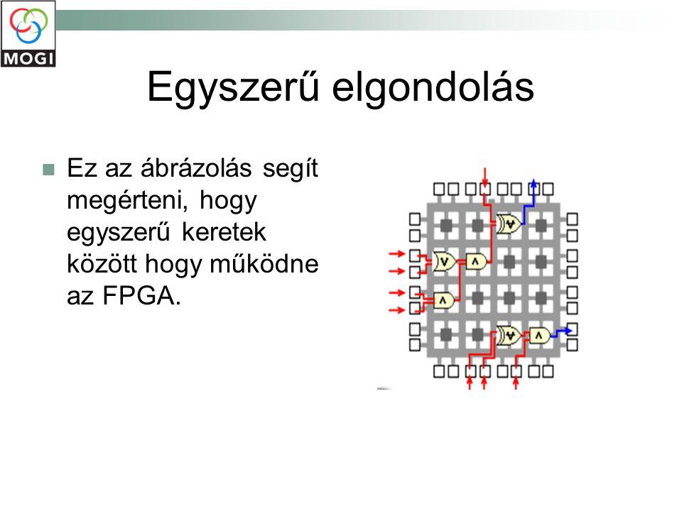 Egyszerű elgondolás Ez az ábrázolás segít megérteni, hogy egyszerű keretek között hogy működne az FPGA.