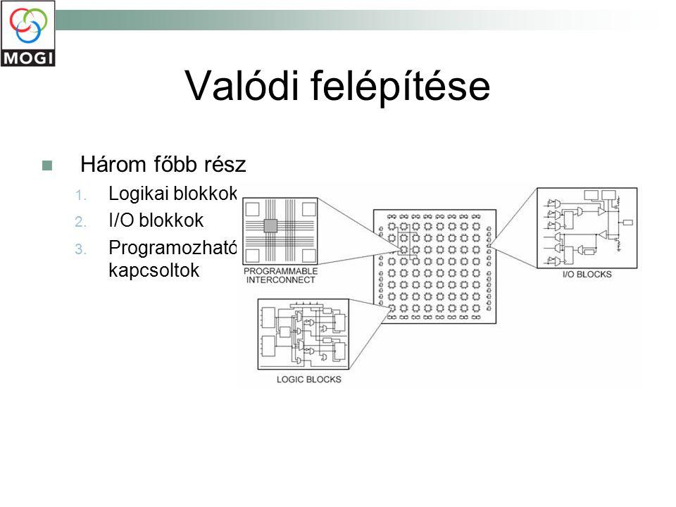 Valódi felépítése Három főbb rész 1. Logikai blokkok 2. I/O blokkok 3. Programozható kapcsoltok