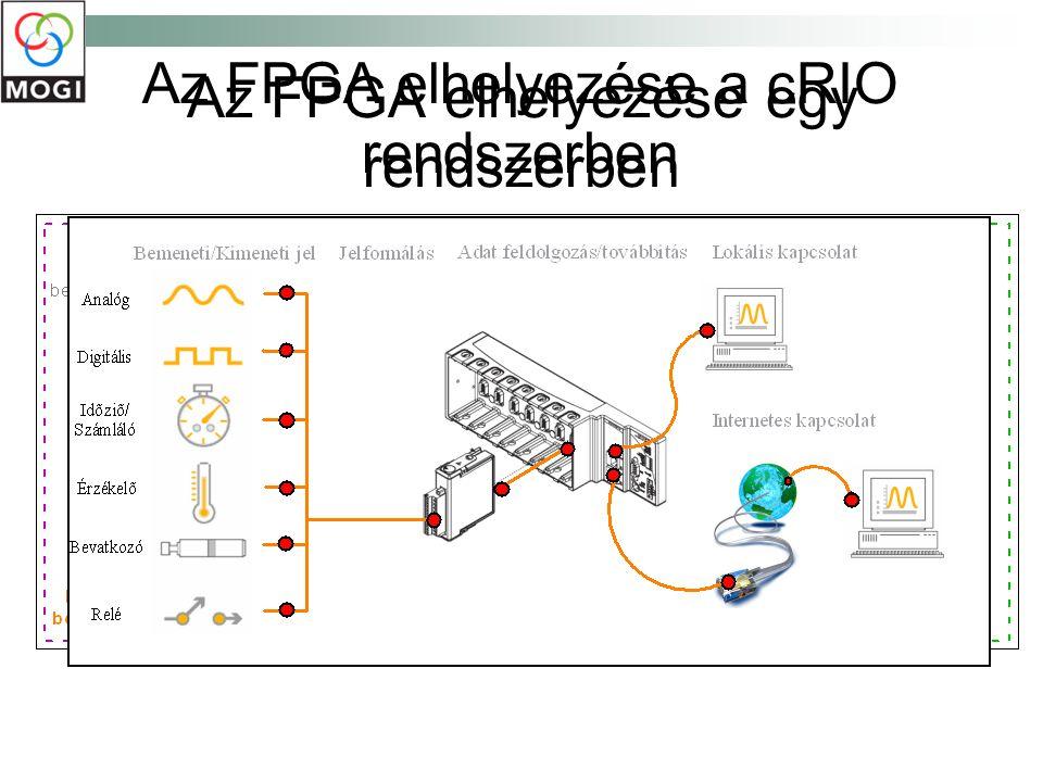 Az FPGA elhelyezése egy rendszerben Az FPGA elhelyezése a cRIO rendszerben