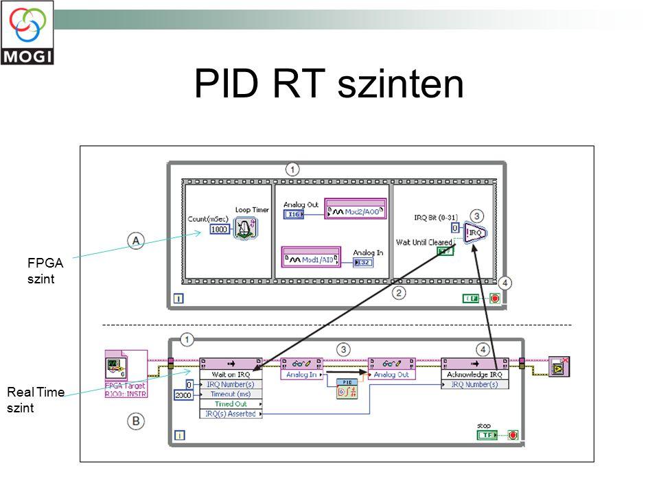PID RT szinten Real Time szint FPGA szint