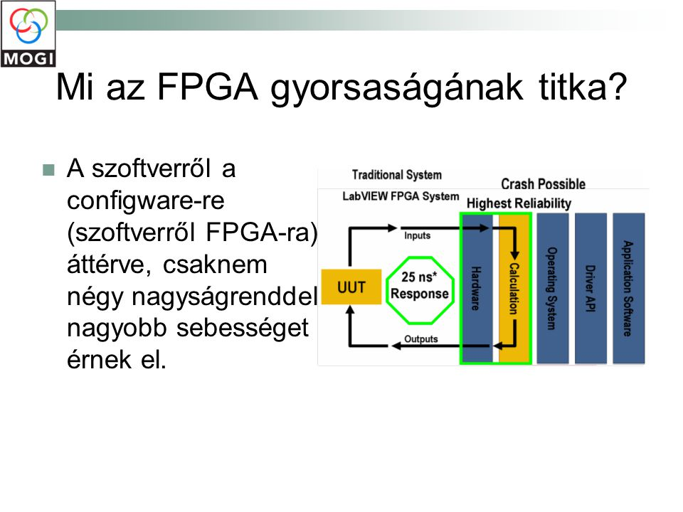 Mi az FPGA gyorsaságának titka? A szoftverről a configware-re (szoftverről FPGA-ra) áttérve, csaknem négy nagyságrenddel nagyobb sebességet érnek el.