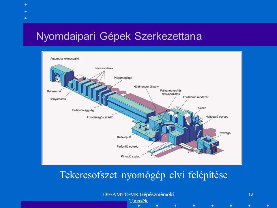 DE-AMTC-MK Gépészmérnöki Tanszék 12 Nyomdaipari Gépek Szerkezettana Tekercsofszet nyomógép elvi felépítése