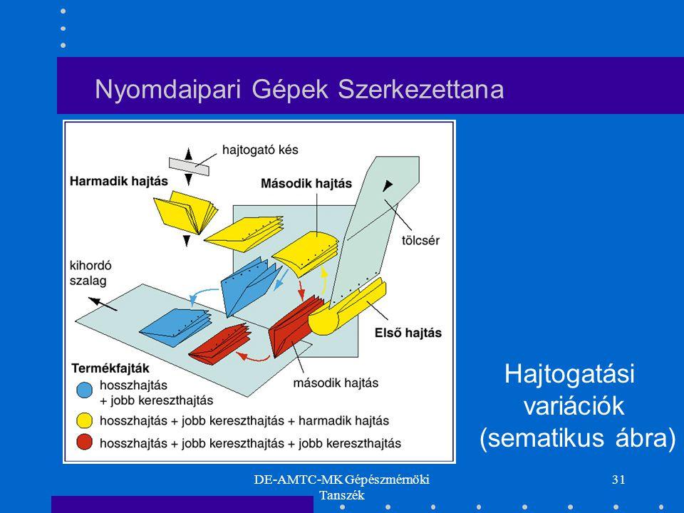 DE-AMTC-MK Gépészmérnöki Tanszék 31 Nyomdaipari Gépek Szerkezettana Hajtogatási variációk (sematikus ábra)